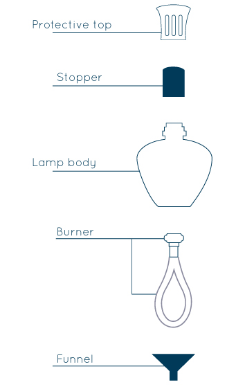 PARTS OF LAMPE BERGER